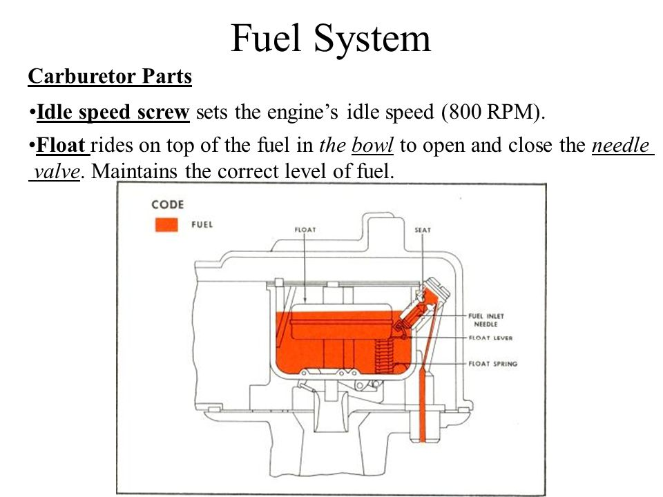 Fuel System Carburetor Parts Idle speed screw sets the engine's idle speed (800 RPM).