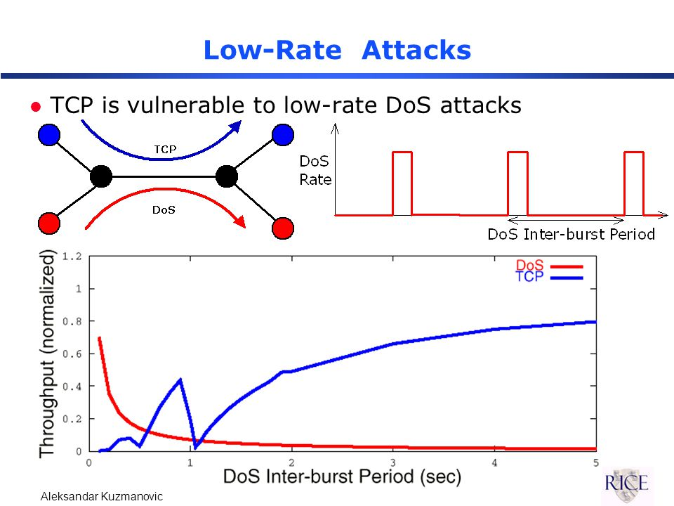 Aleksandar Kuzmanovic Low-Rate Attacks l TCP is vulnerable to low-rate DoS attacks