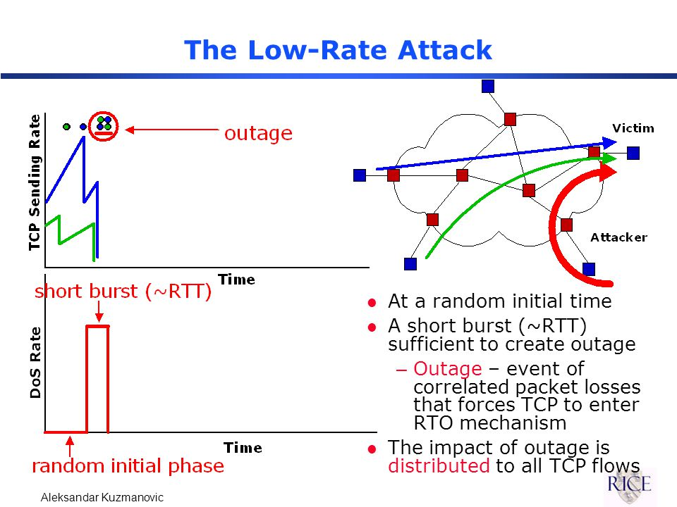 Aleksandar Kuzmanovic The Low-Rate Attack l At a random initial time l A short burst (~RTT) sufficient to create outage –Outage – event of correlated packet losses that forces TCP to enter RTO mechanism l The impact of outage is distributed to all TCP flows
