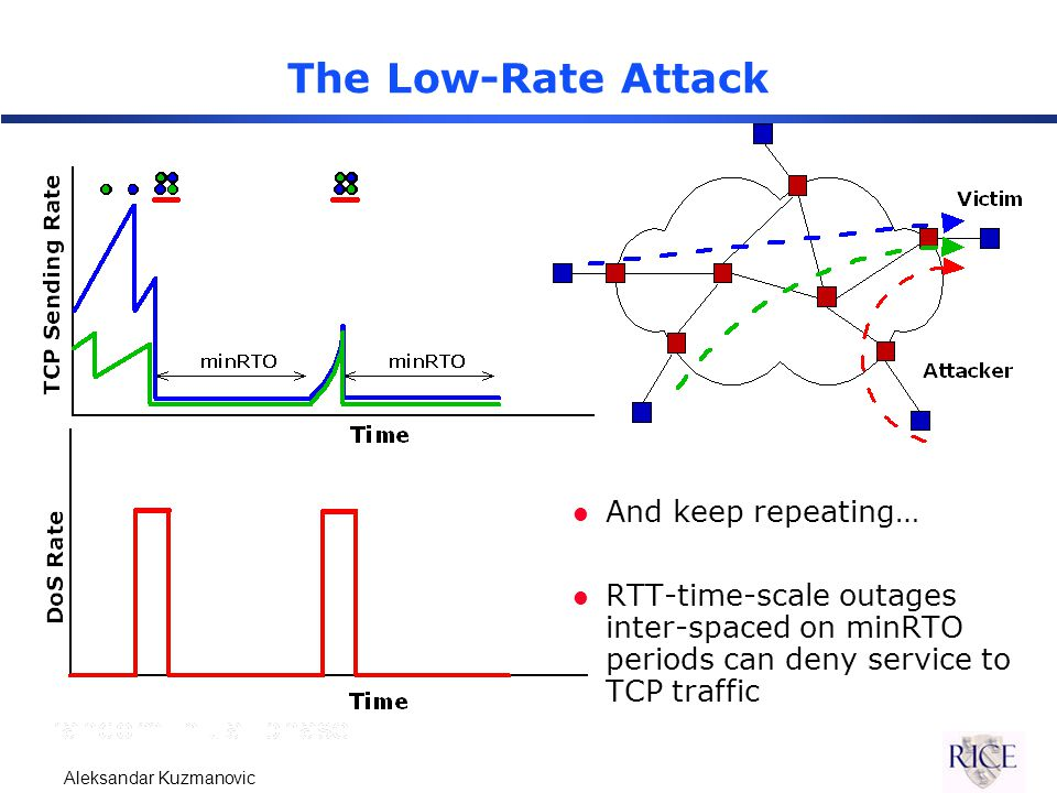 Aleksandar Kuzmanovic The Low-Rate Attack l And keep repeating… l RTT-time-scale outages inter-spaced on minRTO periods can deny service to TCP traffic