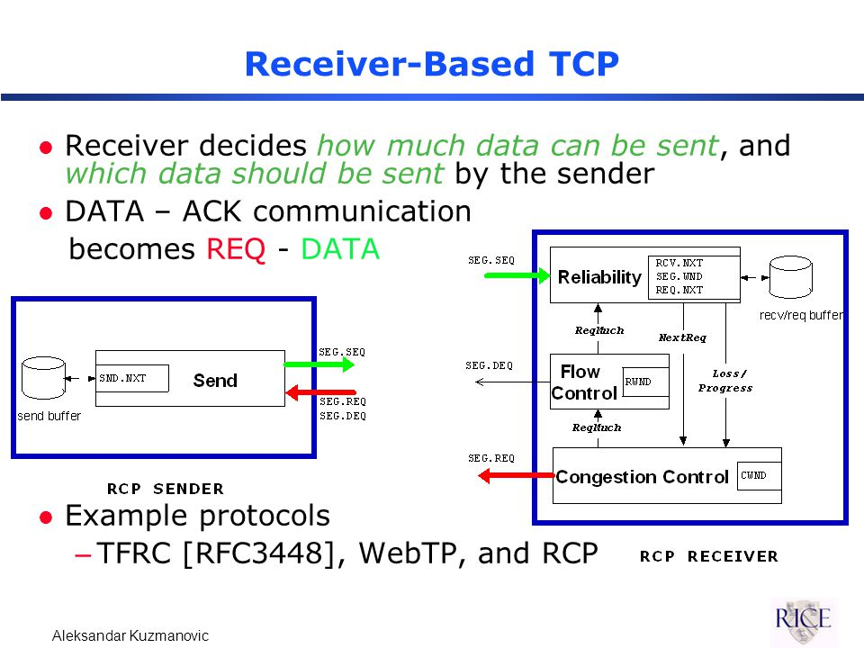 Aleksandar Kuzmanovic Receiver-Based TCP l Receiver decides how much data can be sent, and which data should be sent by the sender l DATA – ACK communication becomes REQ - DATA l Example protocols –TFRC [RFC3448], WebTP, and RCP