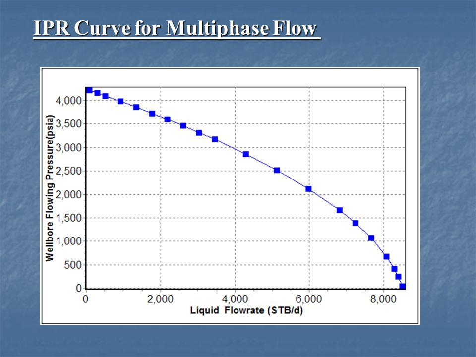 IPR Curve for Multiphase Flow