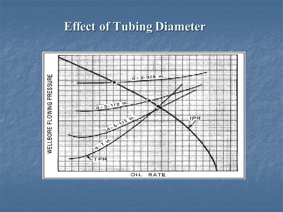Effect of Tubing Diameter