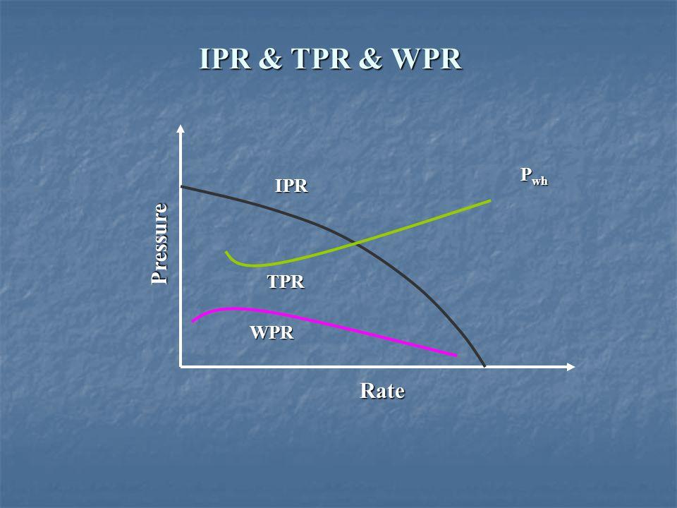 IPR & TPR & WPR P wh TPR WPR Rate Pressure IPR