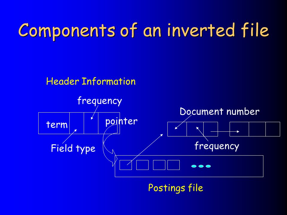 Components of an inverted file term Field type frequency pointer Document number frequency Postings file Header Information