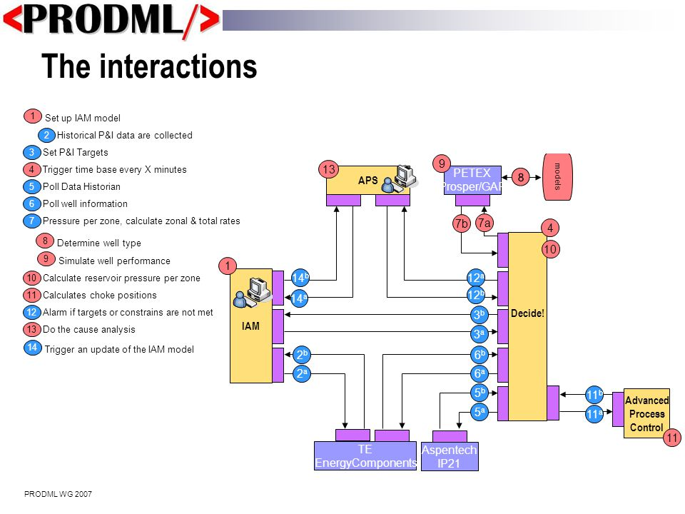 PRODML WG 2007 Setup the IAM model