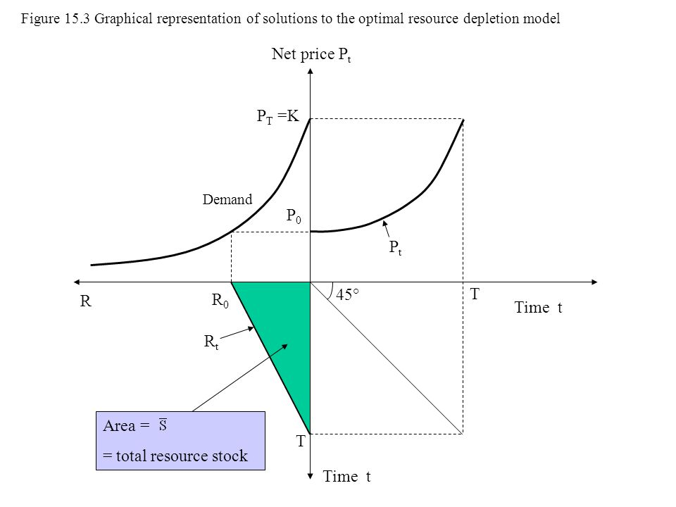 Net price P t Time t P0P0 PtPt T T R R0R0 Area = = total resource stock RtRt Demand P T =K 45° Figure 15.3 Graphical representation of solutions to th