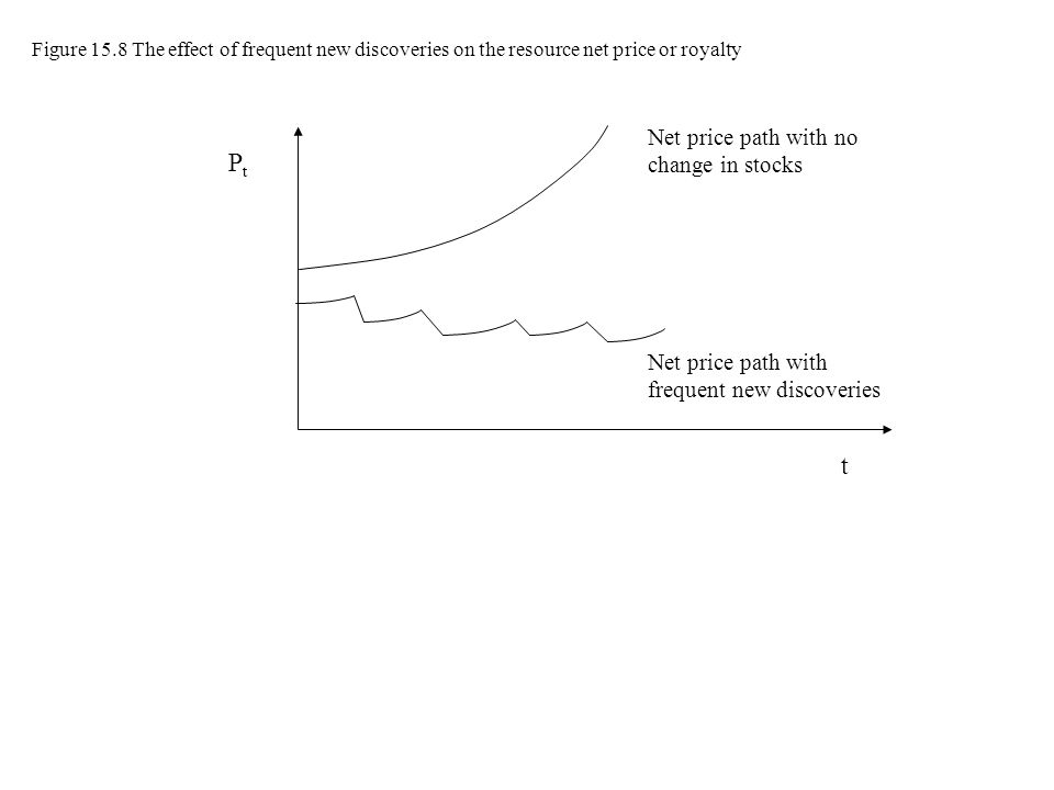 PtPt Net price path with no change in stocks Net price path with frequent new discoveries t Figure 15.8 The effect of frequent new discoveries on the