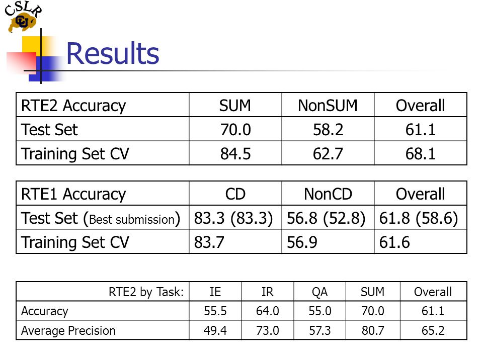 Results RTE2 by Task:IEIRQASUMOverall Accuracy55.564.055.070.061.1 Average Precision49.473.057.380.765.2 RTE2 AccuracySUMNonSUMOverall Test Set70.058.261.1 Training Set CV84.562.768.1 RTE1 AccuracyCDNonCDOverall Test Set ( Best submission )83.3 (83.3)56.8 (52.8)61.8 (58.6) Training Set CV83.756.961.6