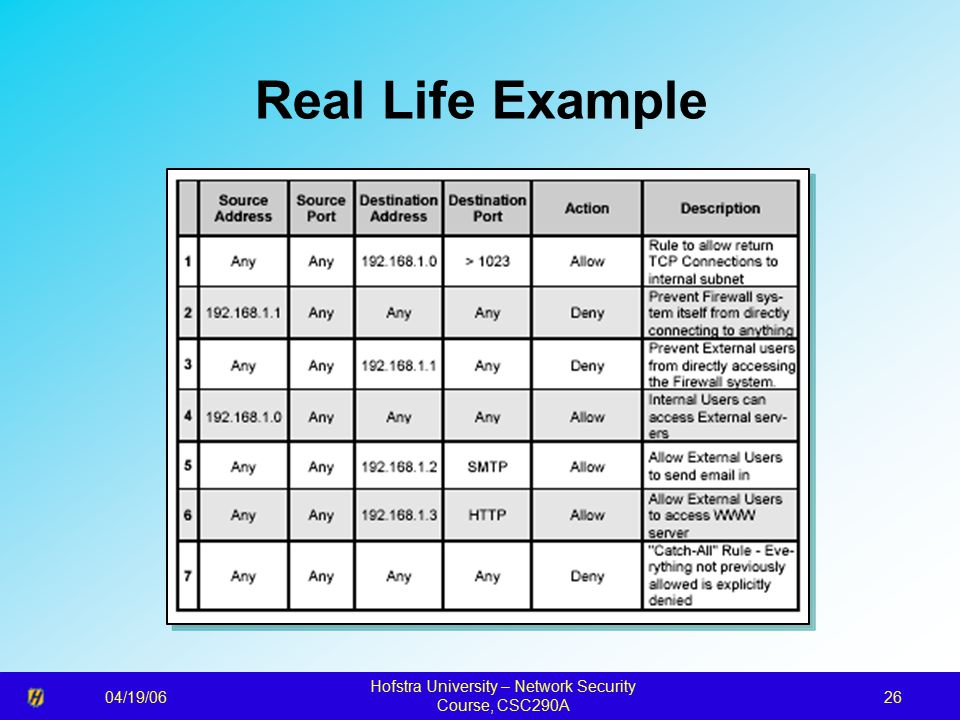 04/19/06 Hofstra University – Network Security Course, CSC290A 26 Real Life Example