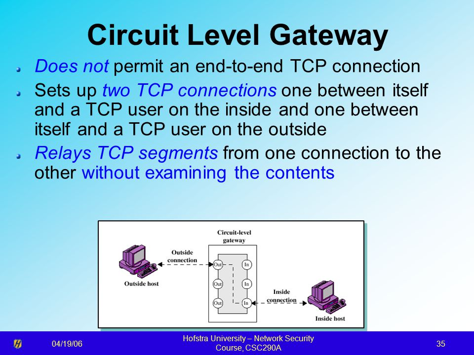 04/19/06 Hofstra University – Network Security Course, CSC290A 35 Circuit Level Gateway Does not permit an end-to-end TCP connection Sets up two TCP connections one between itself and a TCP user on the inside and one between itself and a TCP user on the outside Relays TCP segments from one connection to the other without examining the contents