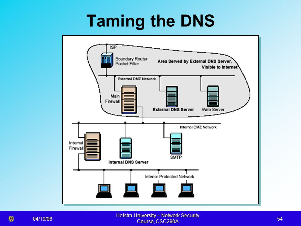 04/19/06 Hofstra University – Network Security Course, CSC290A 54 Taming the DNS
