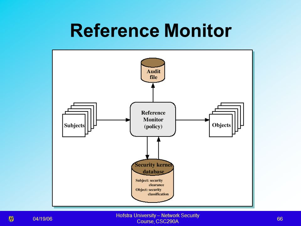 04/19/06 Hofstra University – Network Security Course, CSC290A 66 Reference Monitor