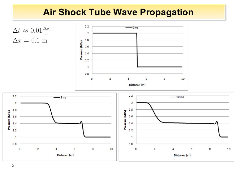 Schematic of Pressure Drop and Rarefaction 16 Initial pressure undershoot and void formation – Sets pressure for rarefaction wave Rarefaction wave reflects off pipe end and returns to top of pipe – More voiding and nonequilibrium effects occur