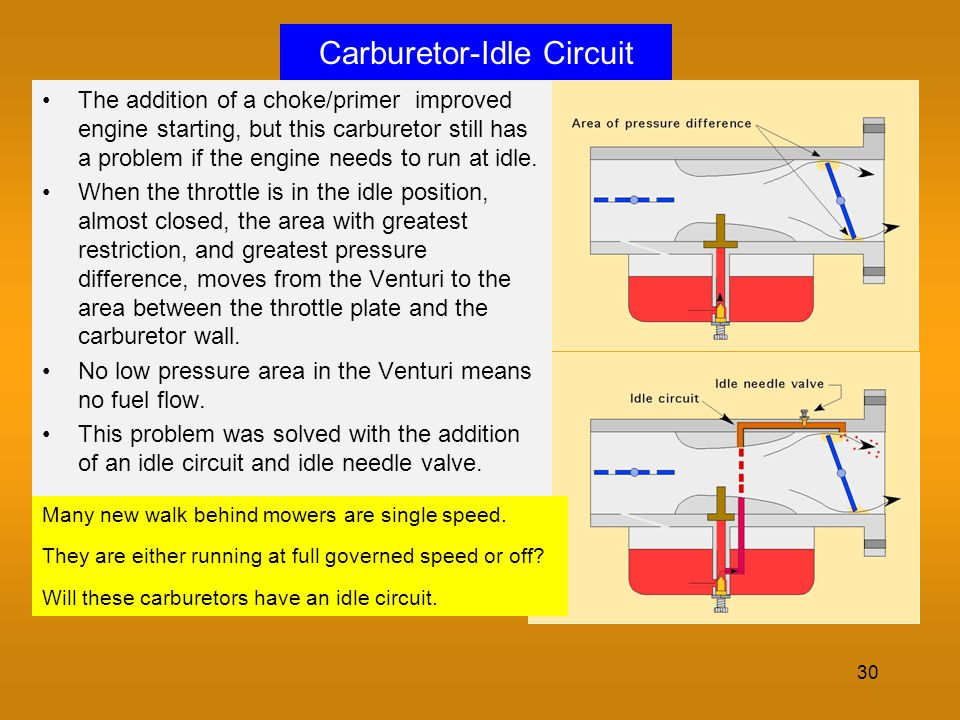 30 Carburetor-Idle Circuit The addition of a choke/primer improved engine starting, but this carburetor still has a problem if the engine needs to run