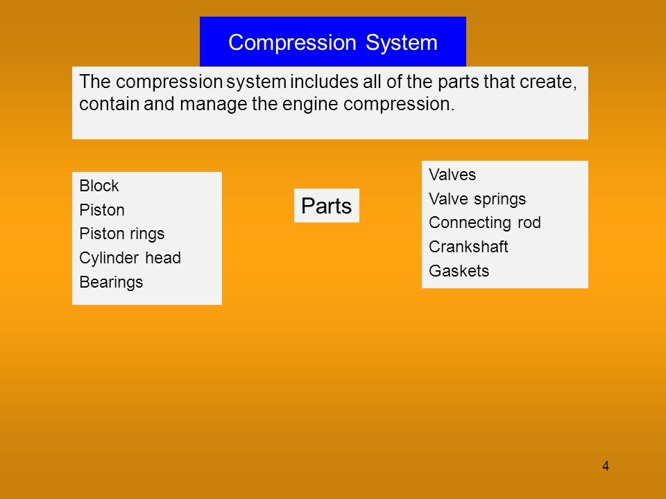 4 Compression System The compression system includes all of the parts that create, contain and manage the engine compression. Block Piston Piston ring