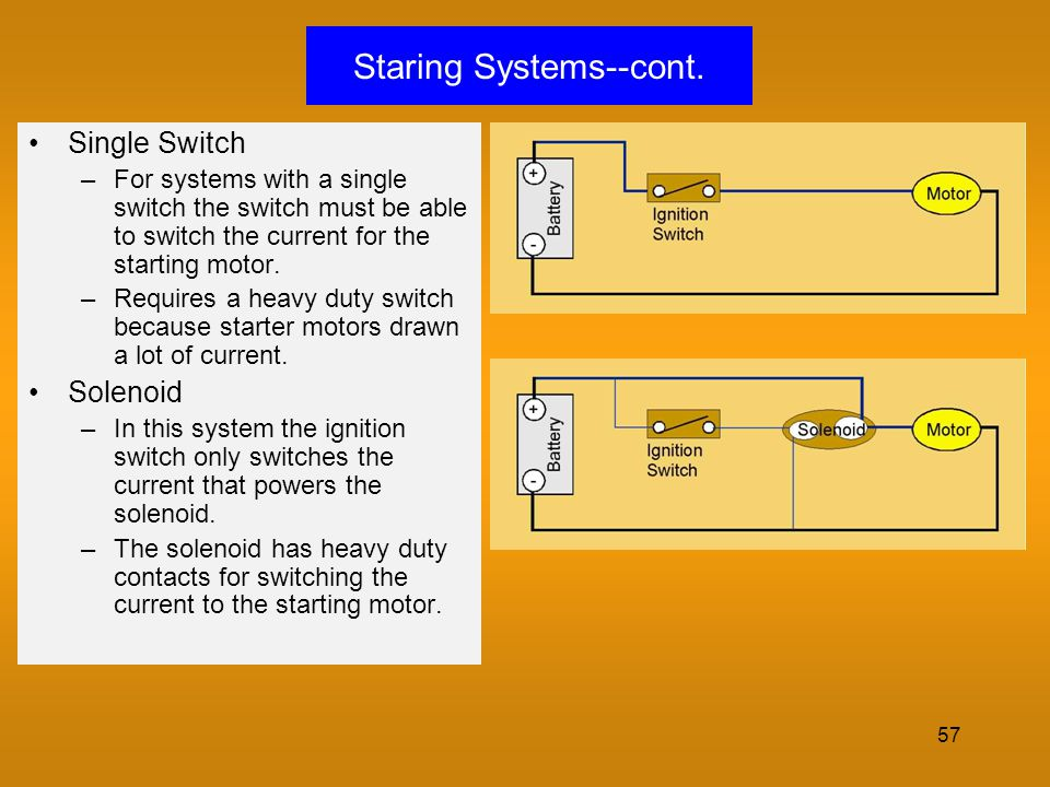 57 Staring Systems--cont. Single Switch –For systems with a single switch the switch must be able to switch the current for the starting motor. –Requi