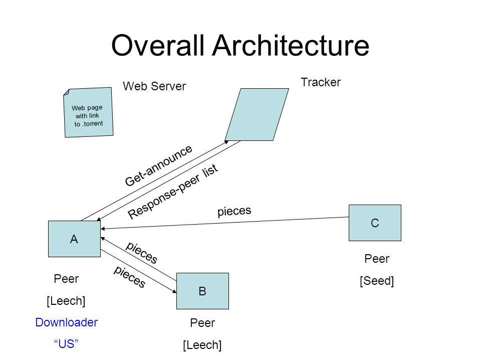 Overall Architecture Web page with link to.torrent A B C Peer [Leech] Downloader US Peer [Seed] Peer [Leech] Tracker Get-announce Response-peer list pieces Web Server