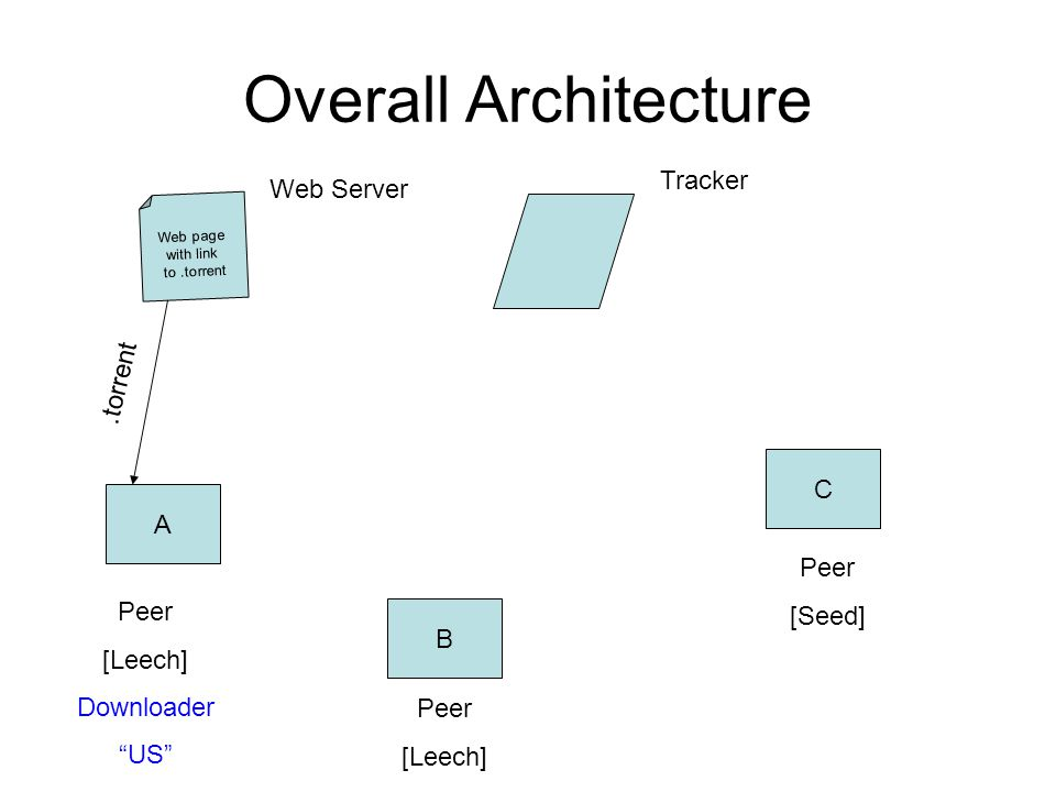 Overall Architecture Web page with link to.torrent A B C Peer [Leech] Downloader US Peer [Seed] Peer [Leech] Tracker Web Server.torrent