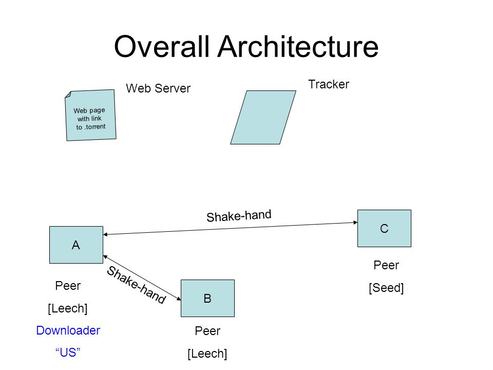 Overall Architecture Web page with link to.torrent A B C Peer [Leech] Downloader US Peer [Seed] Peer [Leech] Tracker Shake-hand Web Server Shake-hand