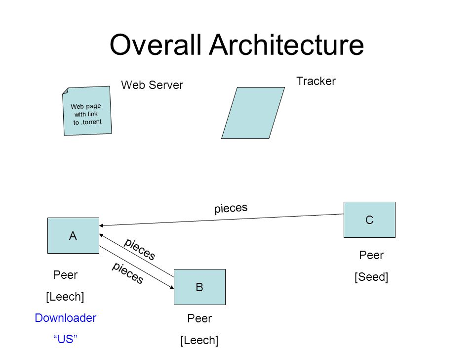 Overall Architecture Web page with link to.torrent A B C Peer [Leech] Downloader US Peer [Seed] Peer [Leech] Tracker pieces Web Server