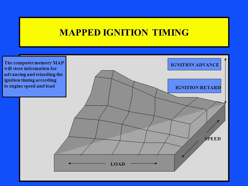 MAPPED IGNITION TIMING LOAD SPEED IGNITION ADVANCE The computer memory MAP will store information for advancing and retarding the ignition timing according to engine speed and load IGNITION RETARD