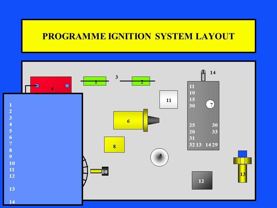 PROGRAMME IGNITION SYSTEM LAYOUT 11 10 15 30 7 25 30 20 33 31 32 13 14 29 4 12 3 5 6 7 8 10 12 13 11 14 1 2 3 4 5 6 7 8 9 10 11 12 13 14