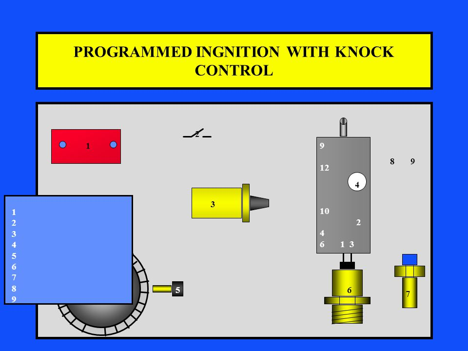 PROGRAMMED INGNITION WITH KNOCK CONTROL 9 12 10 2 4 6 1 3 1 2 3 4 56 7 8 9 123456789123456789