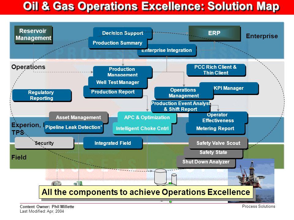 Content Owner: Phil Millette Last Modified: Apr, 2004 Process Solutions Experion, Plantscape TPS Operations Enterprise Reservoir Management Reservoir