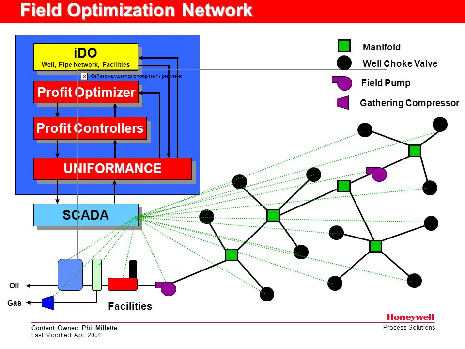 Content Owner: Phil Millette Last Modified: Apr, 2004 Process Solutions Field Optimization Network iDO Well, Pipe Network, Facilities iDO Well, Pipe N