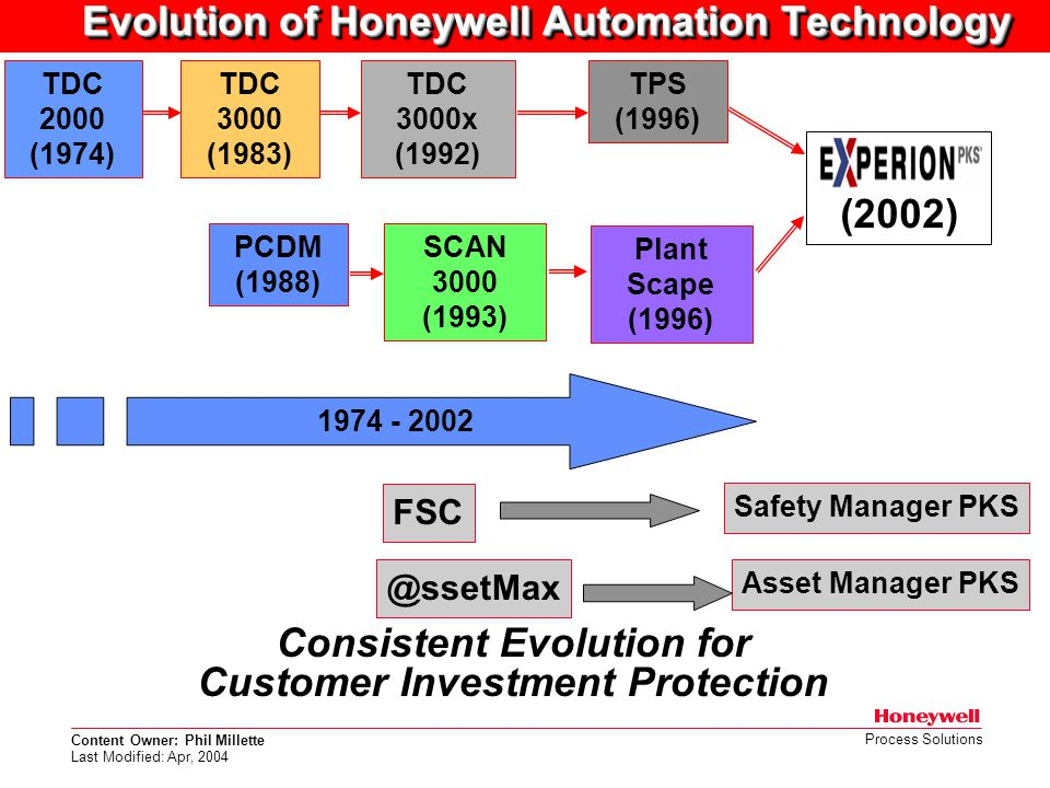 Content Owner: Phil Millette Last Modified: Apr, 2004 Process Solutions Consistent Evolution for Customer Investment Protection TDC 2000 (1974) TDC 30