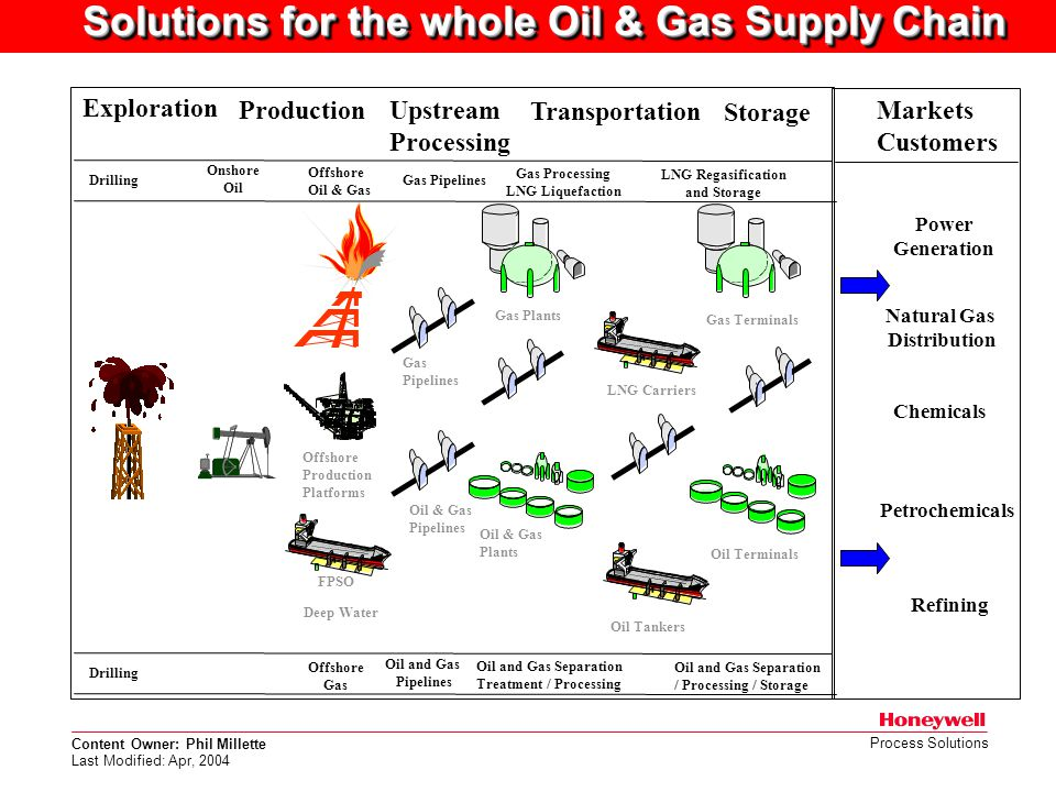 Content Owner: Phil Millette Last Modified: Apr, 2004 Process Solutions Exploration Upstream Processing Production Onshore Oil Offshore Oil & Gas Gas