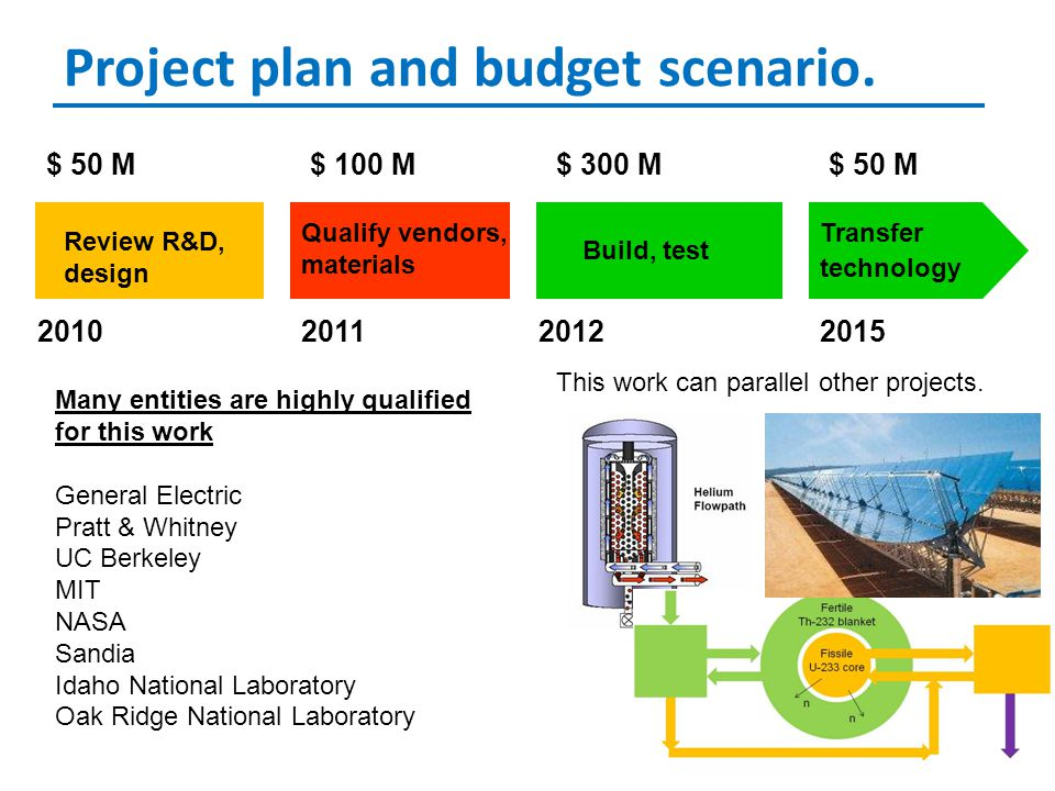 Project plan and budget scenario.