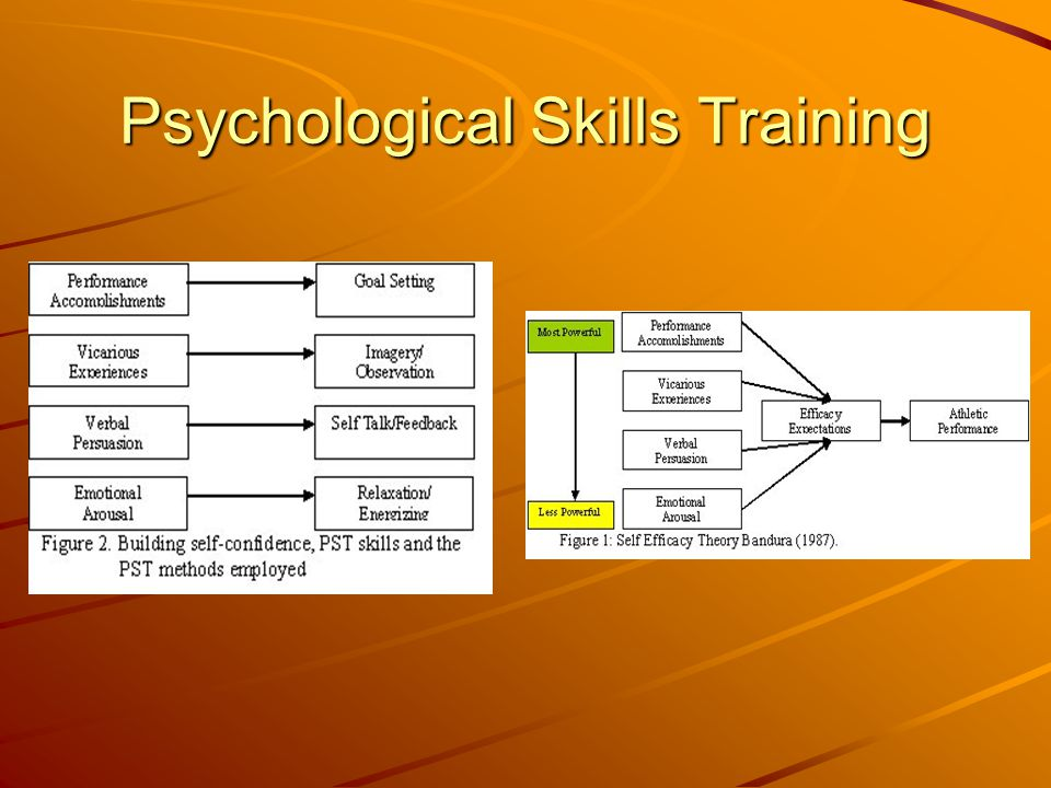 Psychological Skills Training