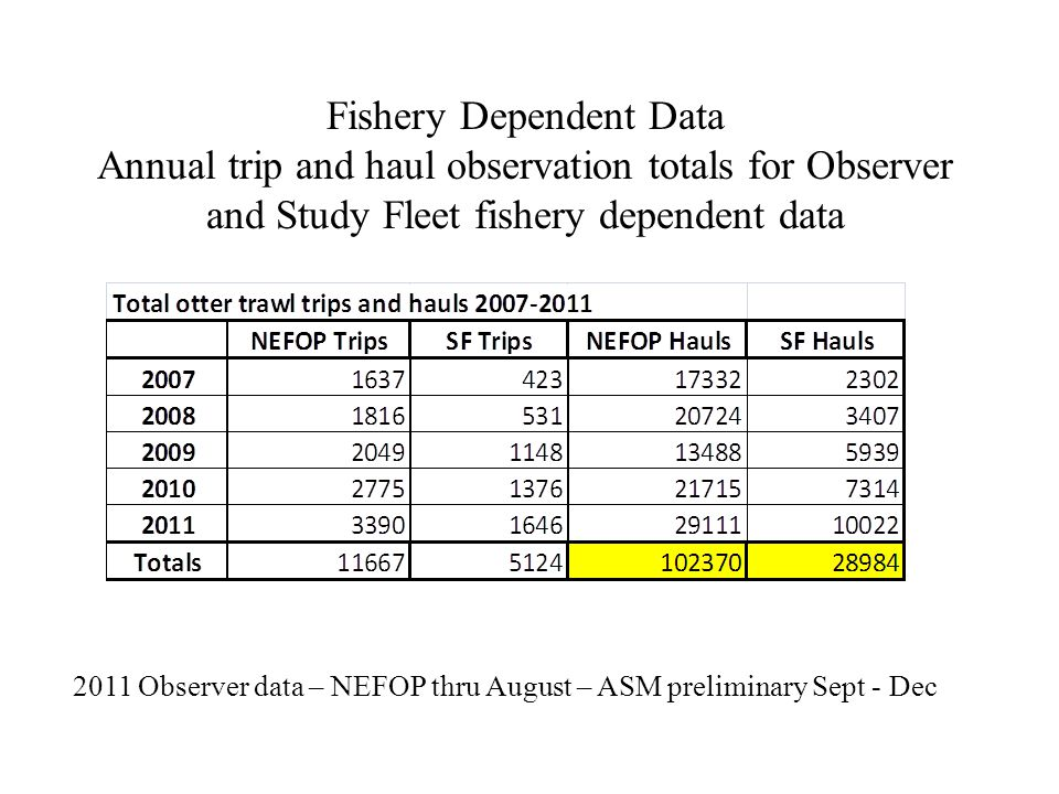 Fishery Dependent Data Annual trip and haul observation totals for Observer and Study Fleet fishery dependent data 2011 Observer data – NEFOP thru August – ASM preliminary Sept - Dec