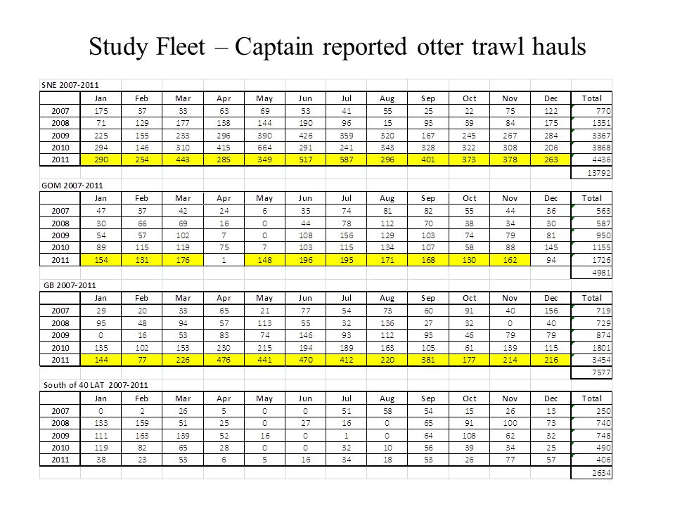 Study Fleet – Captain reported otter trawl hauls