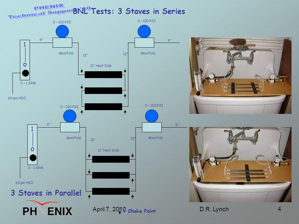 "April 7, 2010D.R. Lynch 4 60 psi H2O Manifold o 1 0 – 1 GPM 11"" Heat Sink 0 – 100 PSI 6"" 12"" 6"" BNL Tests: 3 Staves in Series = Choke Point 60 psi H2O"