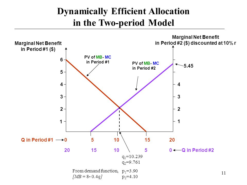 11 Dynamically Efficient Allocation in the Two-period Model q 1 =10.239 q 2 =9.761 From demand function,p 1 =3.90 [MB = 8- 0.4q] p 2 =4.10 05101520 15