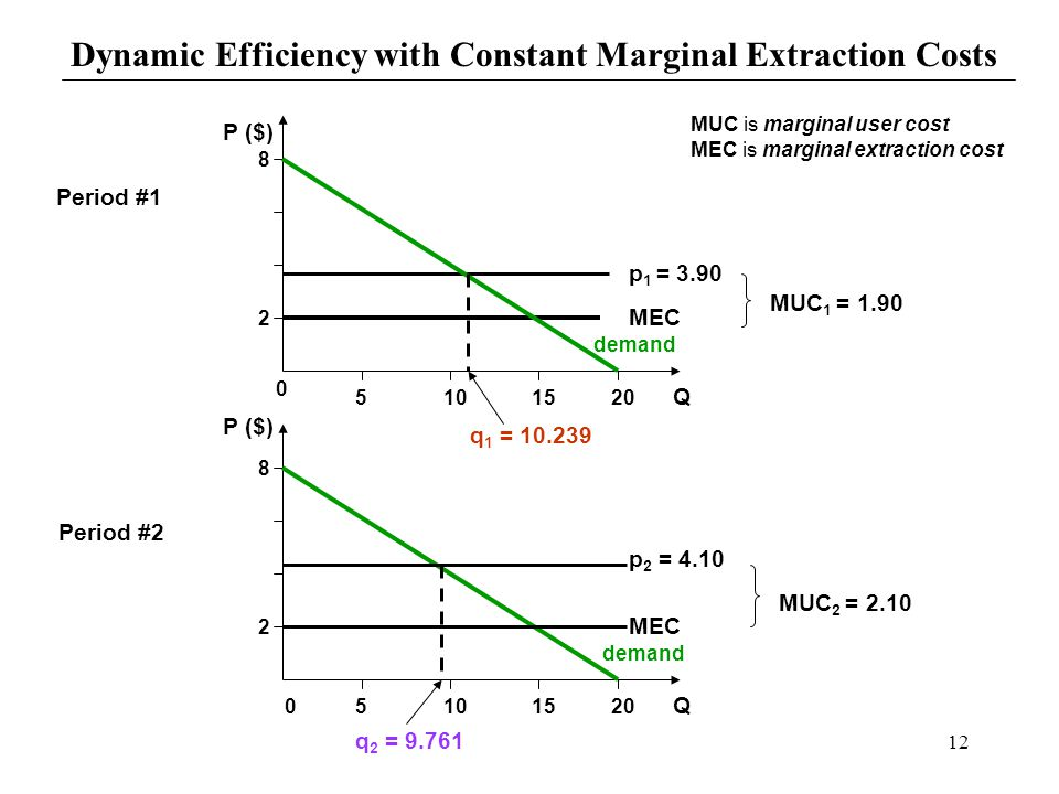 12 Dynamic Efficiency with Constant Marginal Extraction Costs Period #1 Period #2 0 5101520 8 05101520 8 P ($) Q Q 2 2 p 1 = 3.90 p 2 = 4.10 MEC MUC 1