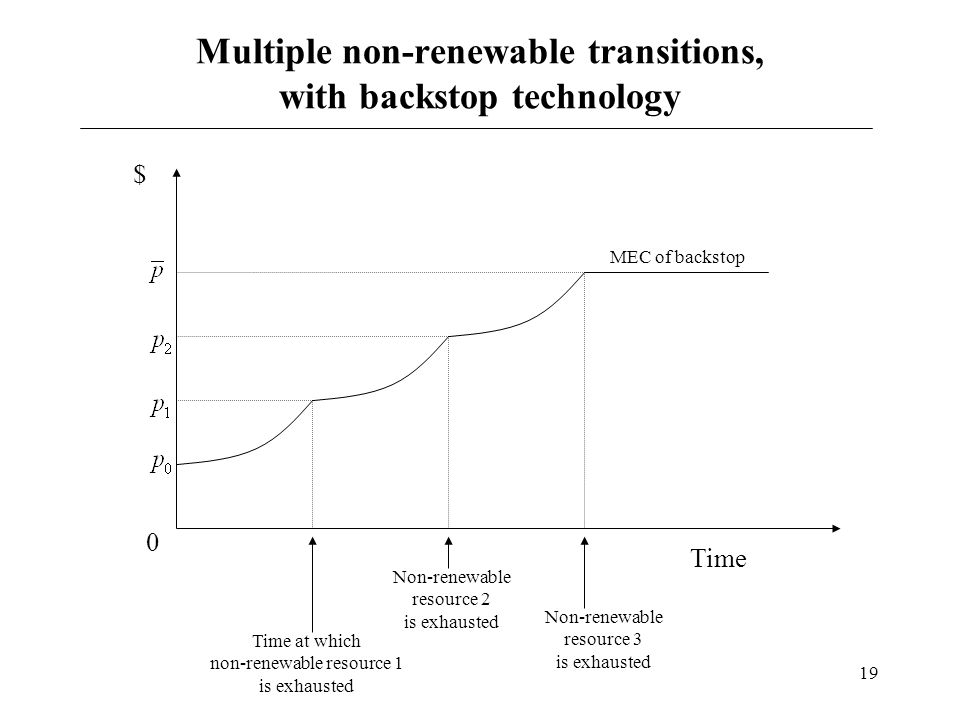 19 Multiple non-renewable transitions, with backstop technology Time 0 $ MEC of backstop Time at which non-renewable resource 1 is exhausted Non-renew
