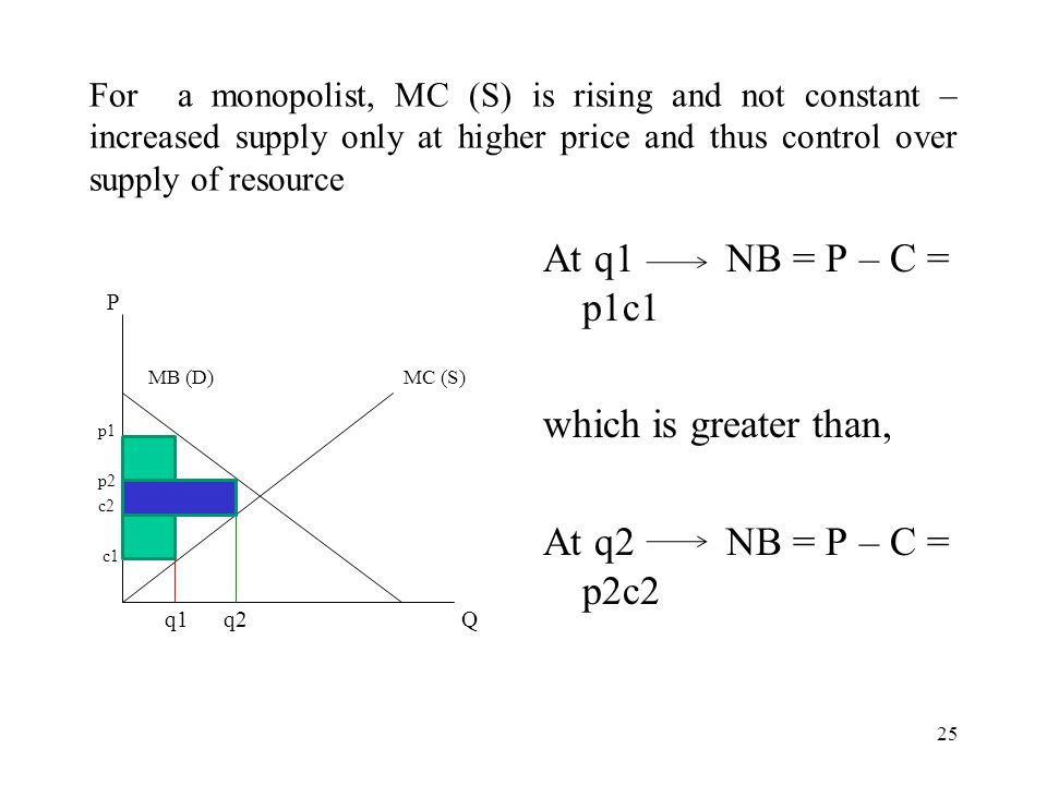 For a monopolist, MC (S) is rising and not constant – increased supply only at higher price and thus control over supply of resource P MB (D)MC (S) p1