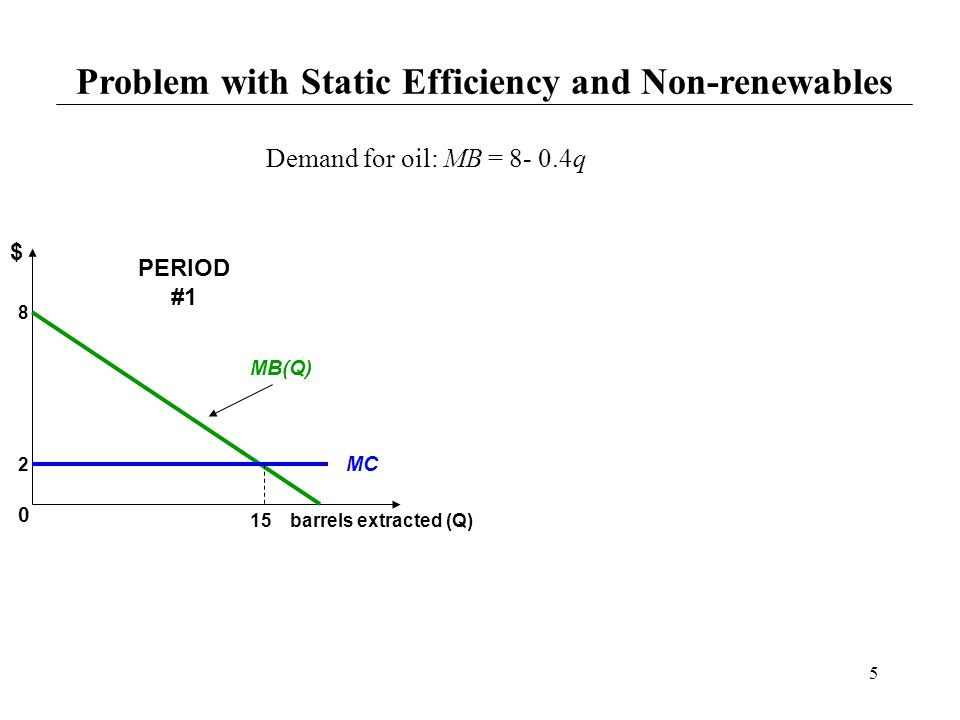 5 Problem with Static Efficiency and Non-renewables $ barrels extracted (Q) MC 8 Demand for oil: MB = 8- 0.4q MB(Q) 15 PERIOD #1 2 0