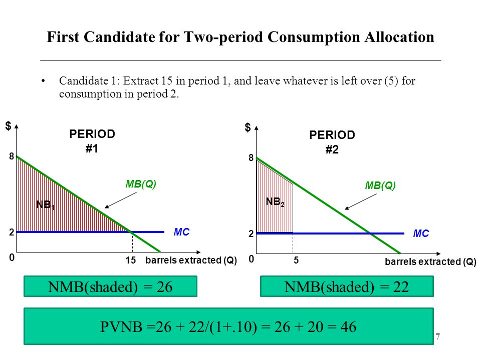 8 Second Candidate for Two-period Consumption Allocation Candidate 2: Extract 5 in period 1, and leave 15 for consumption in period 2.