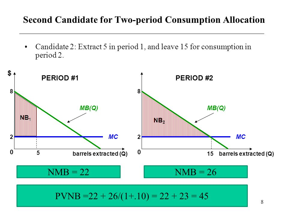 8 Second Candidate for Two-period Consumption Allocation Candidate 2: Extract 5 in period 1, and leave 15 for consumption in period 2. $ MC 8 MB(Q) 5