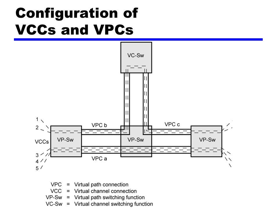 Configuration of VCCs and VPCs
