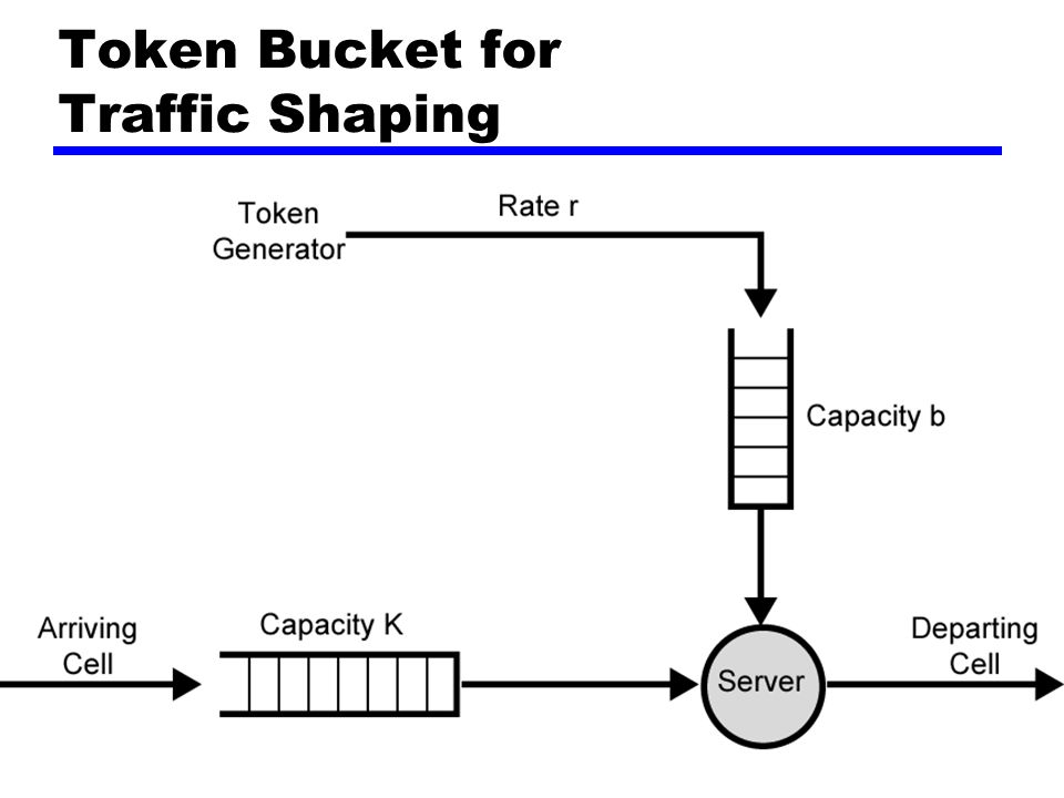 Token Bucket for Traffic Shaping