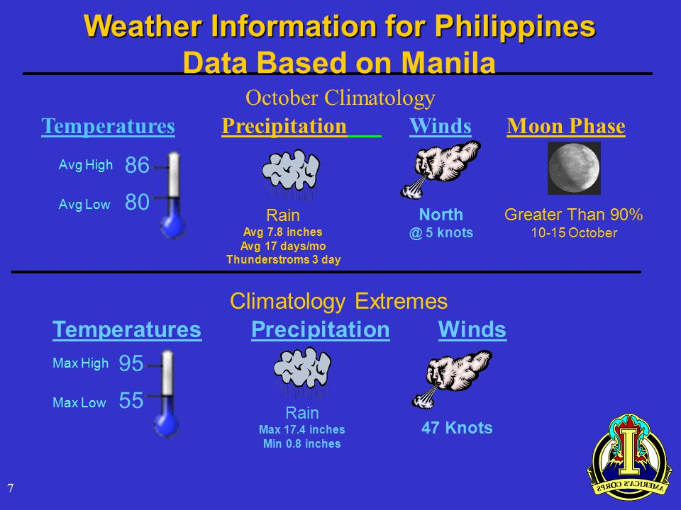 7 95 55 Temperatures Precipitation Winds Moon Phase Max High Max Low October Climatology Rain Avg 7.8 inches Avg 17 days/mo Thunderstroms 3 day North @ 5 knots Climatology Extremes Temperatures Precipitation Winds Rain Max 17.4 inches Min 0.8 inches 86 80 Avg High Avg Low 47 Knots Weather Information for Philippines Data Based on Manila Greater Than 90% 10-15 October