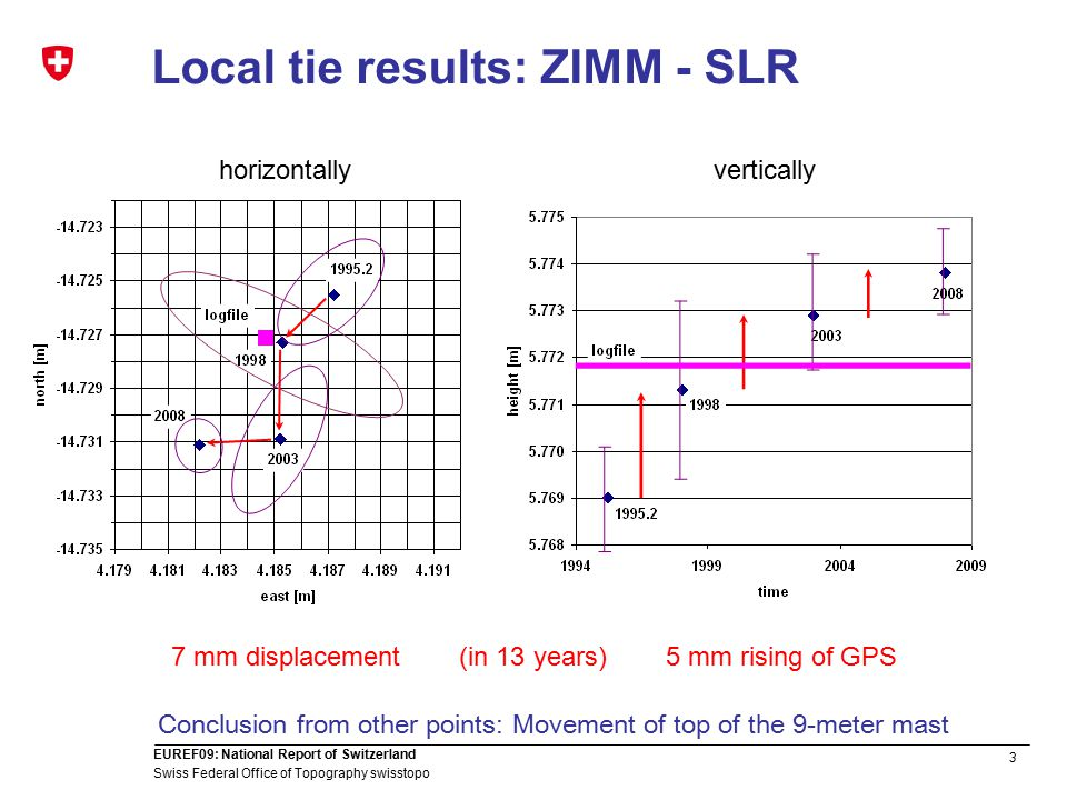 3 Swiss Federal Office of Topography swisstopo EUREF09: National Report of Switzerland Local tie results: ZIMM - SLR 7 mm displacement5 mm rising of GPS horizontallyvertically (in 13 years) Conclusion from other points: Movement of top of the 9-meter mast