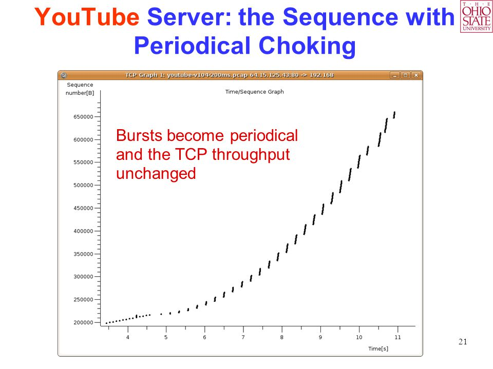 21 YouTube Server: the Sequence with Periodical Choking Bursts become periodical and the TCP throughput unchanged