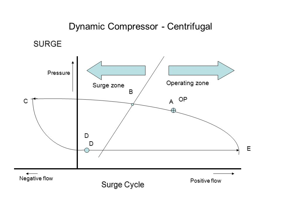 Dynamic Compressor - Centrifugal Negative flow Positive flow Pressure C B D D A E OP Operating zone Surge zone Surge Cycle SURGE